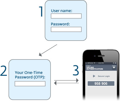 Secure Authentication